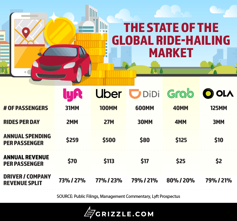 Lyft IPO Global Ride-Hailing Competition