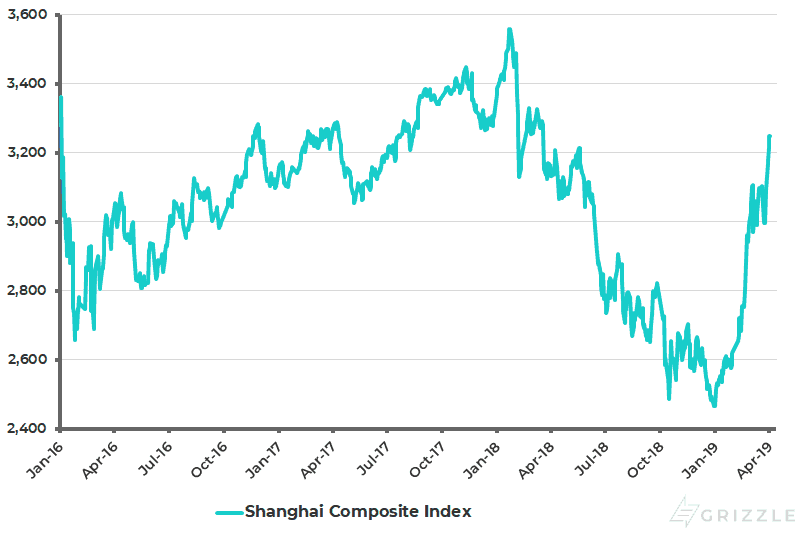 Shanghai Composite Index - Apr 2019