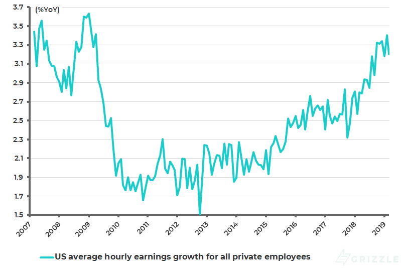 US average hourly earnings growth for private employees