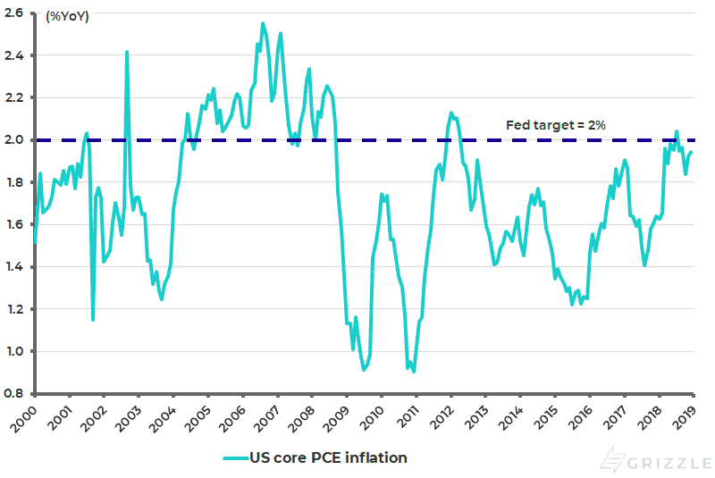 US core PCE inflation - Mar 2019