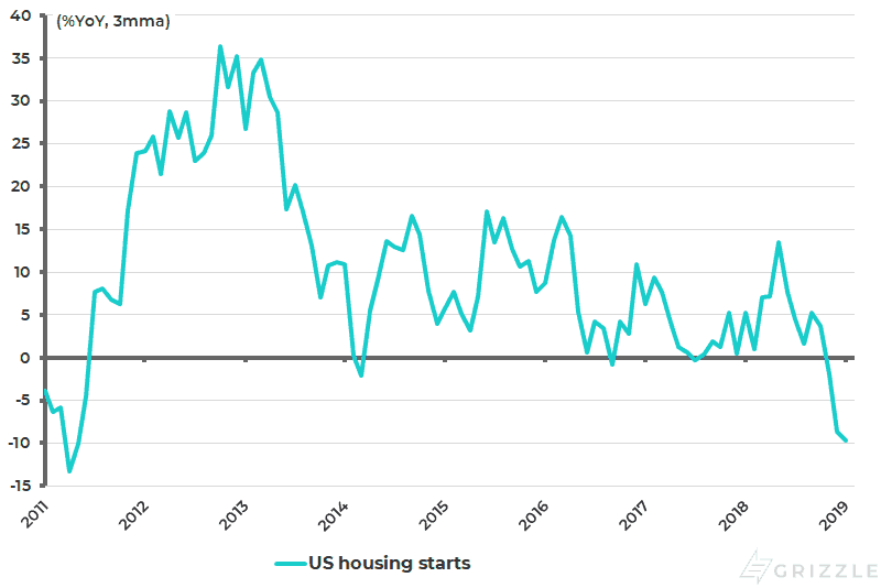 US total housing starts Pct YoY