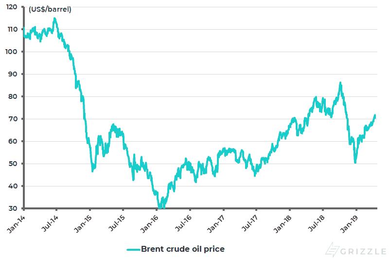 Brent crude oil price - Apr 2019