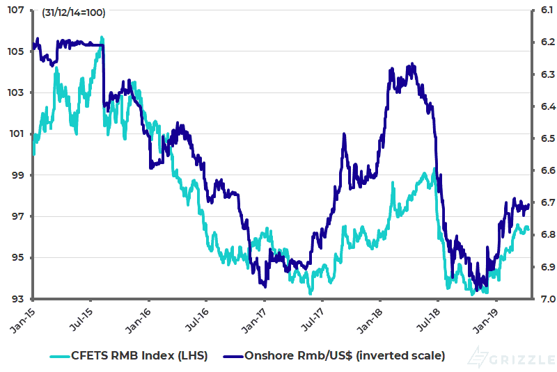 China CFETS trade-weighted RMB Index and renminbi-USD