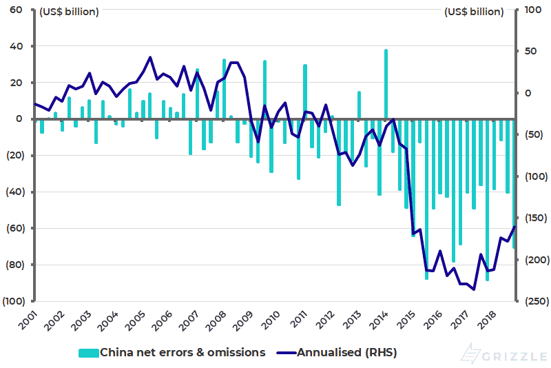 China balance of payments - Net errors and omissions