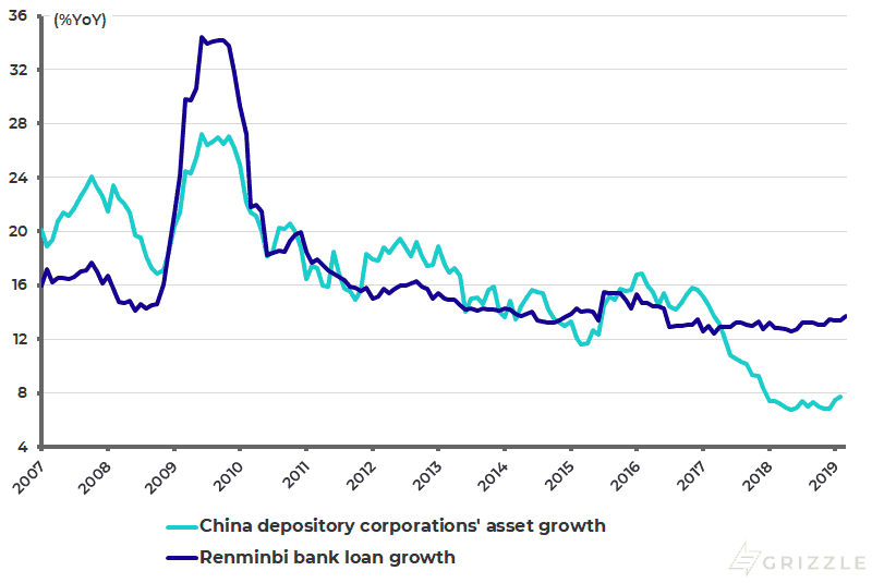 China depository corporations asset growth and renminbi loan growth