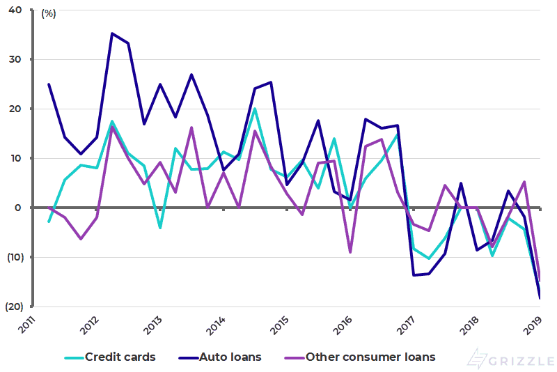Fed senior loan officer survey - Net Pct of domestic banks reporting stronger demand for consumer loans