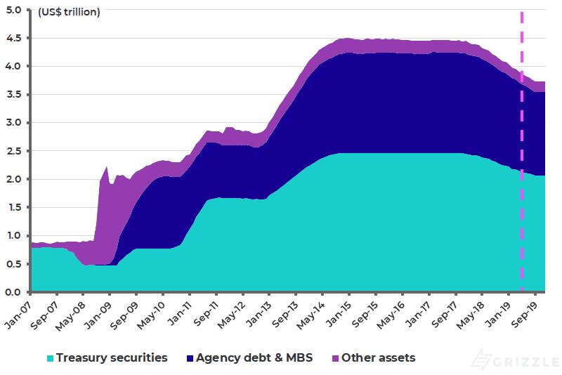 Federal Reserve balance sheet reduction plan - Apr 2019