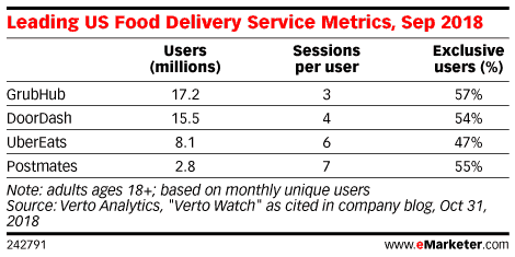 Food Delivery Service Metrics