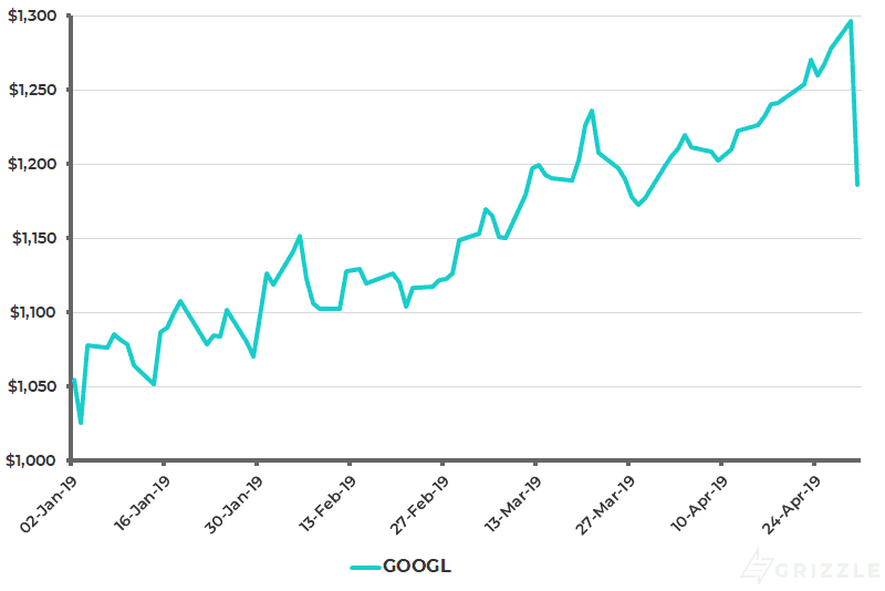 Google Share Price YTD - April 30 2019