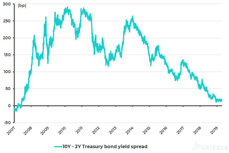 US 10-year Treasury bond yield less 2-year Treasury bond yield