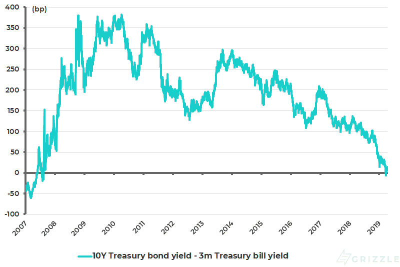 US 10-year Treasury bond yield less 3-month Treasury bill yield