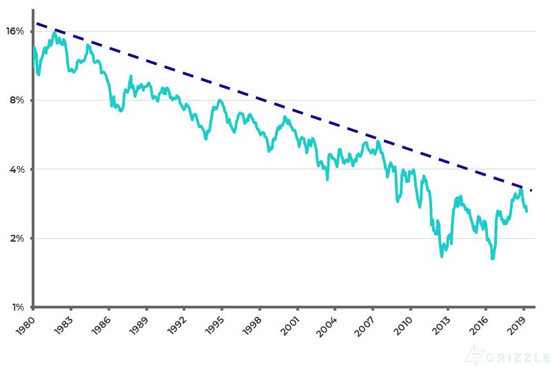 U.S. 10-year Treasury bond yield (log scale) - Apr 2019