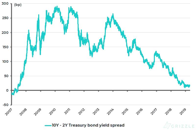 US 10Y-2Y Treasury bond yield spread