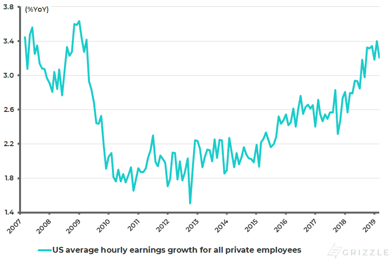 US average hourly earnings growth for private employees - April 2019