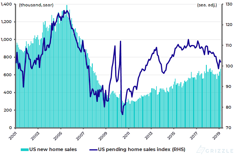 U.S. new home sales and pending existing home sales index