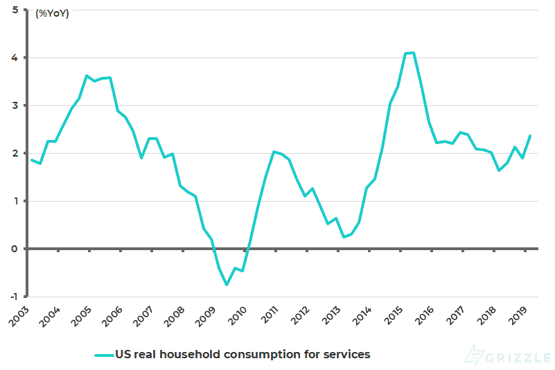US real household consumption expenditure for services