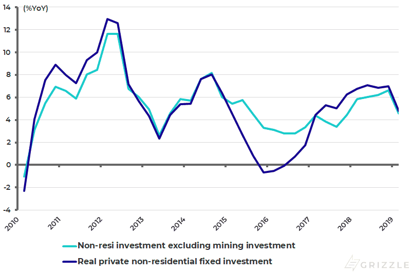 US real private non-residential fixed investment excluding mining investment