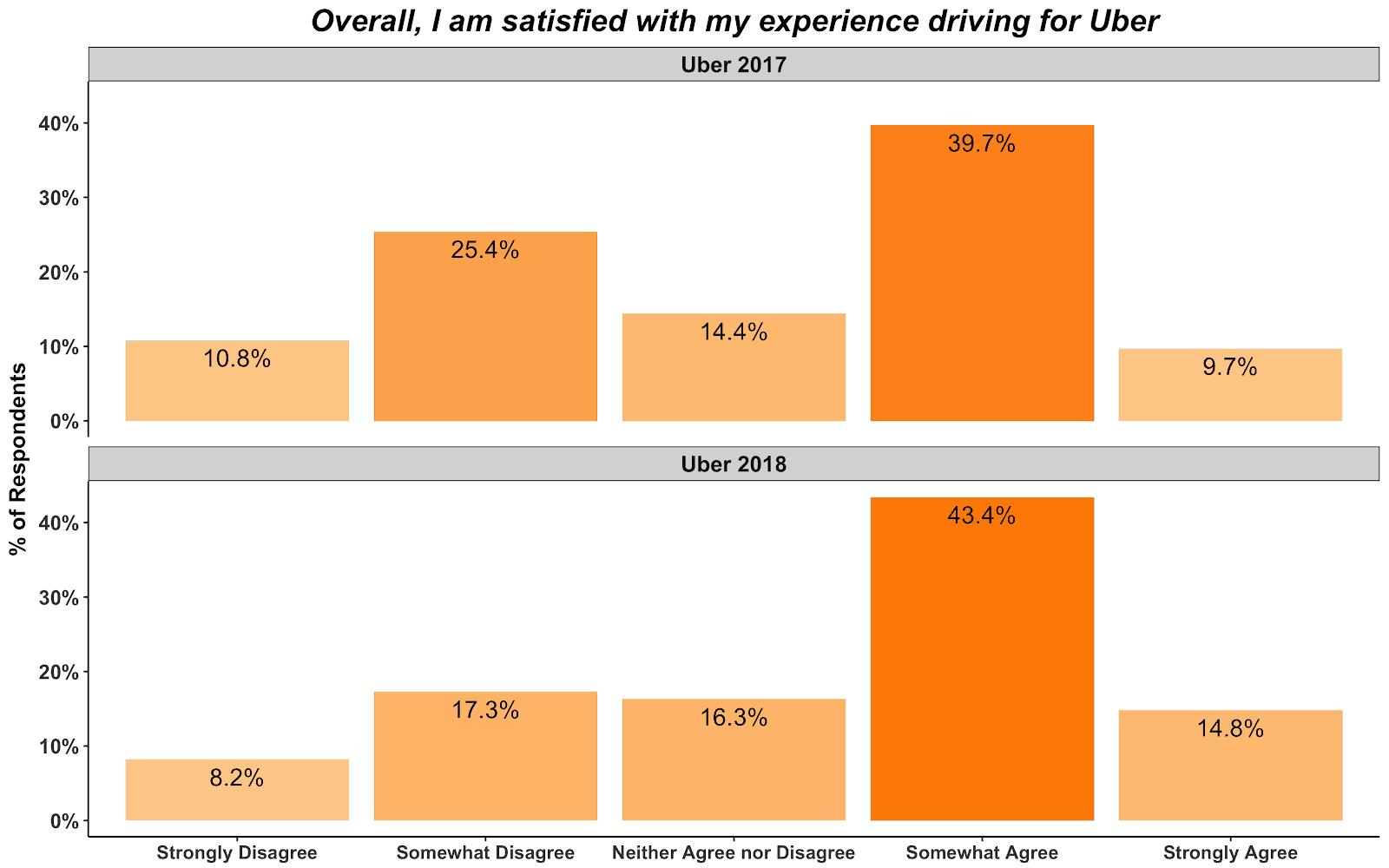 Uber Driver Satisfaction