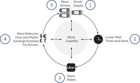 Uber Liquidity Effect