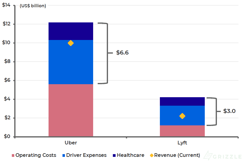 Uber Potential Additional Costs Compared to Revenue