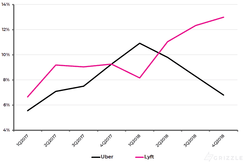 Uber vs Lyft - Gross Margin as a Pct of Bookings
