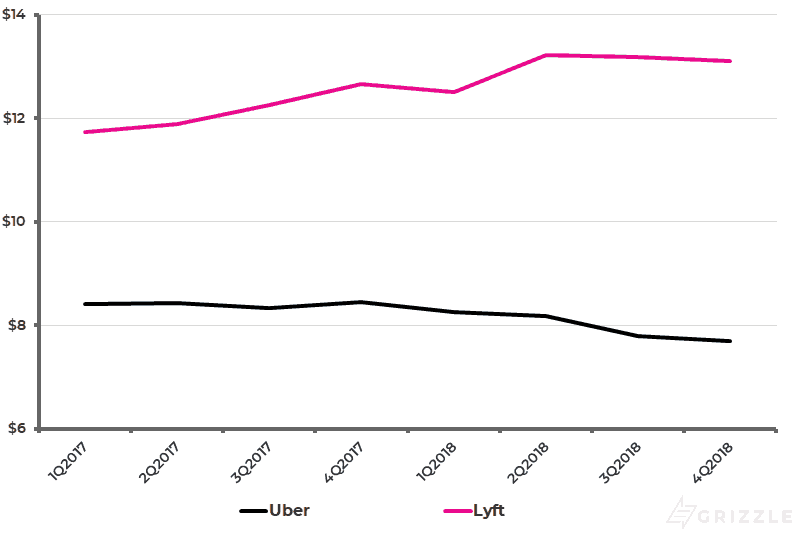 Uber vs Lyft - Ride Prices over Time
