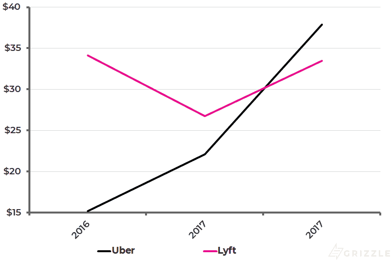 Uber vs Lyft - Variable Costs per User