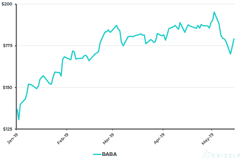 Alibaba Share Price YTD - May 15 2019