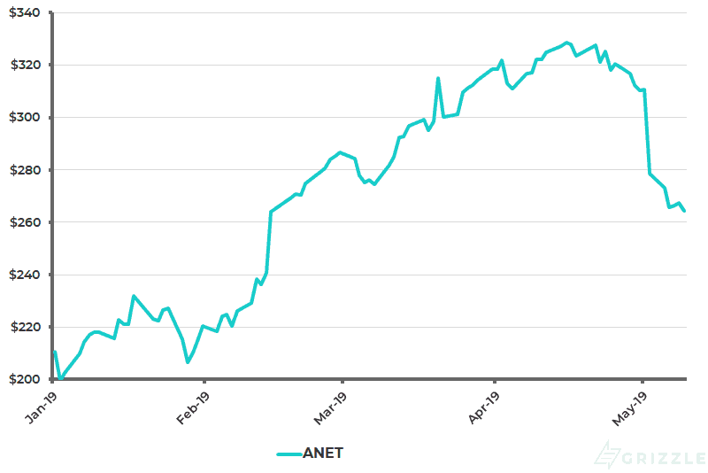 Arista Networks Share Price YTD - May 13 2019