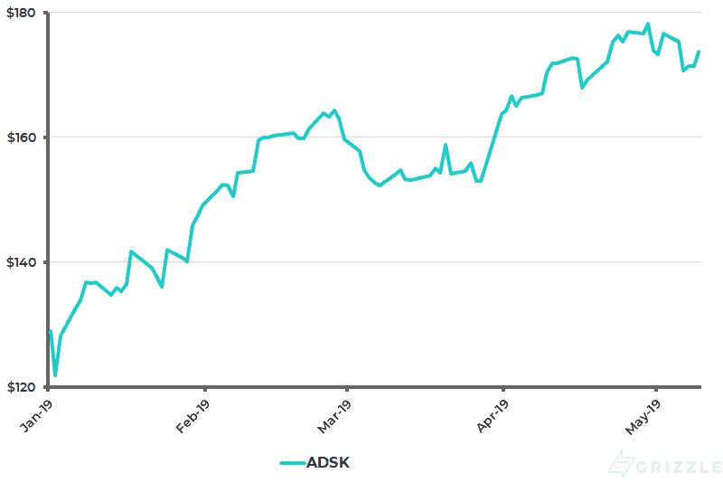 Autodesk Share Price YTD - May 13 2019