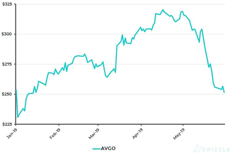 Broadcom Share Price YTD - May 31 2019