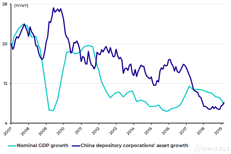 China depository corporations asset growth and nominal GDP growth
