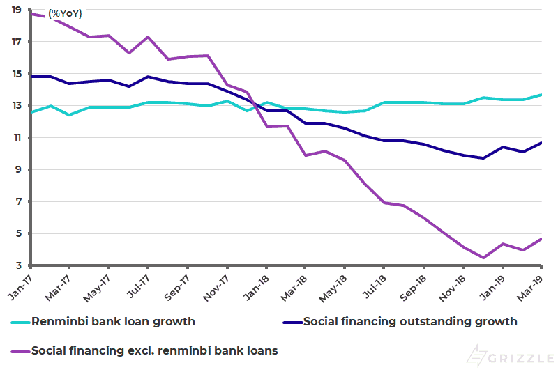 China social financing outstanding growth and renminbi loan growth
