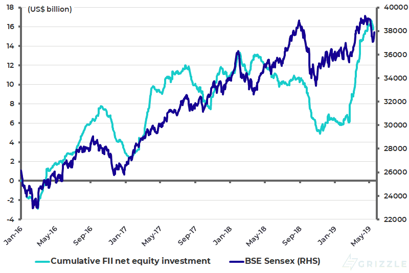 Cumulative net foreign buying of Indian equities