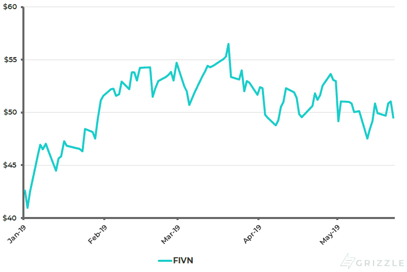Five9 Share Price YTD - May 23 2019