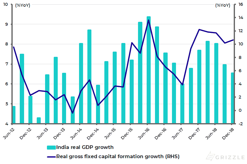 India real GDP growth and real gross fixed capital formation growth