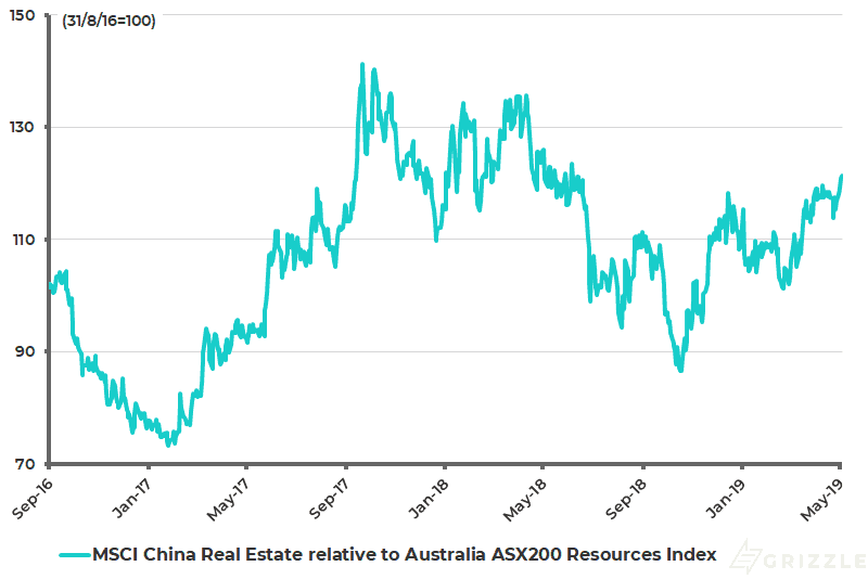 MSCI China Real Estate Index relative Australia ASX200 Resources Index