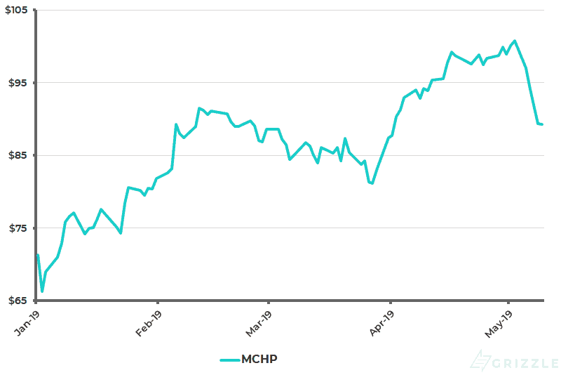 Microchip Technologies Share Price YTD - May 13 2019
