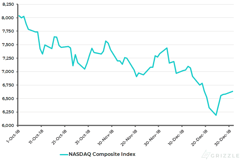 Nasdaq Composite Index Q4 2018