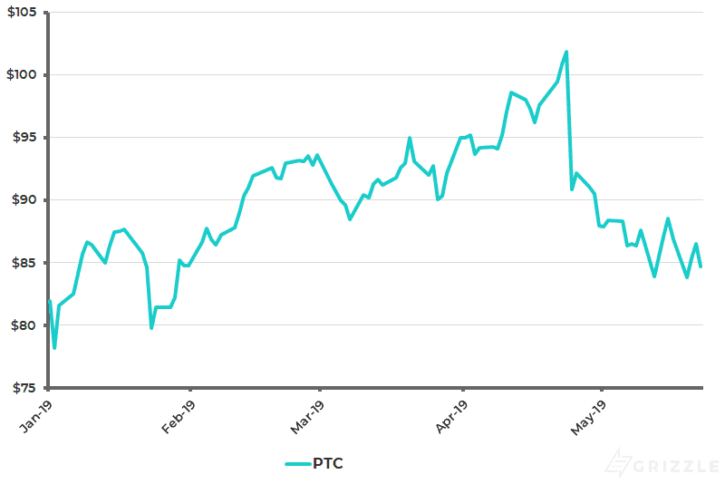 PTC Share Price YTD - May 23 2019