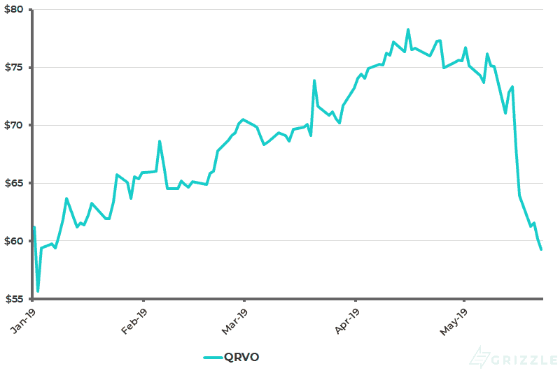 QRVO Share Price YTD - May 23 2019