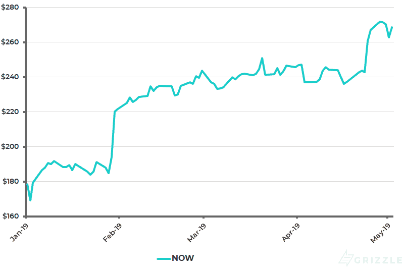 Service Now Share Price YTD - May 5 2019