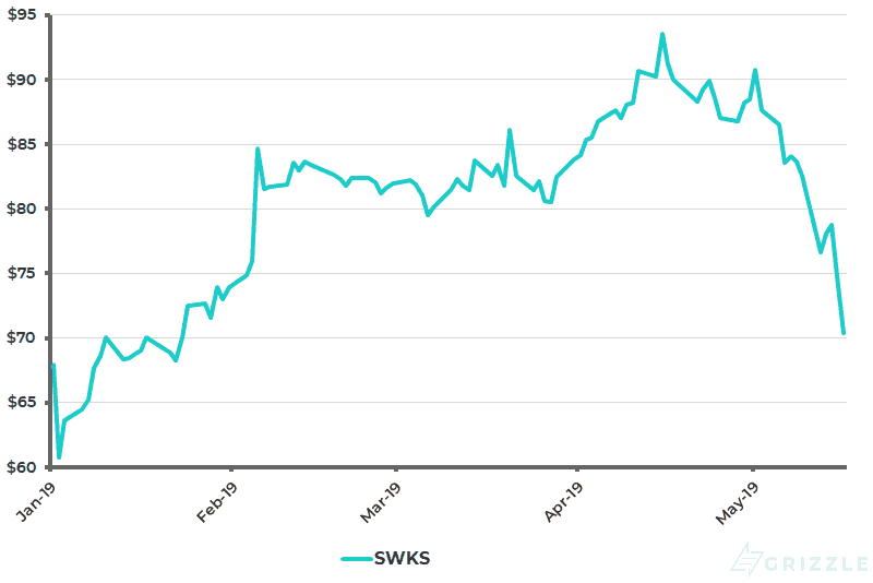 Skyworks Solutions Share Price YTD - May 20 2019