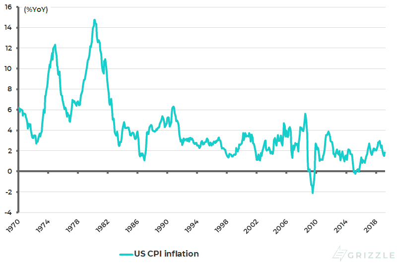 US CPI inflation - May 2019
