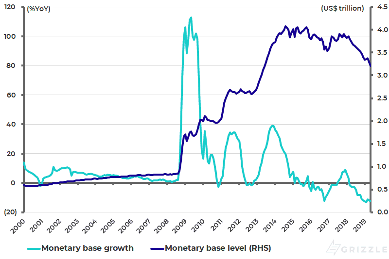 US monetary base growth