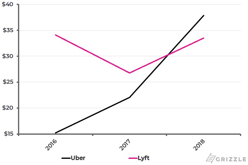 Uber vs Lyft - Variable Costs per User v2