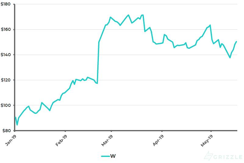Wayfair Share Price YTD - May 20 2019