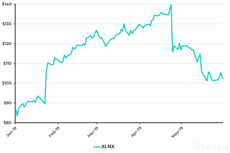 Xilinx Share Price YTD - May 31 2019