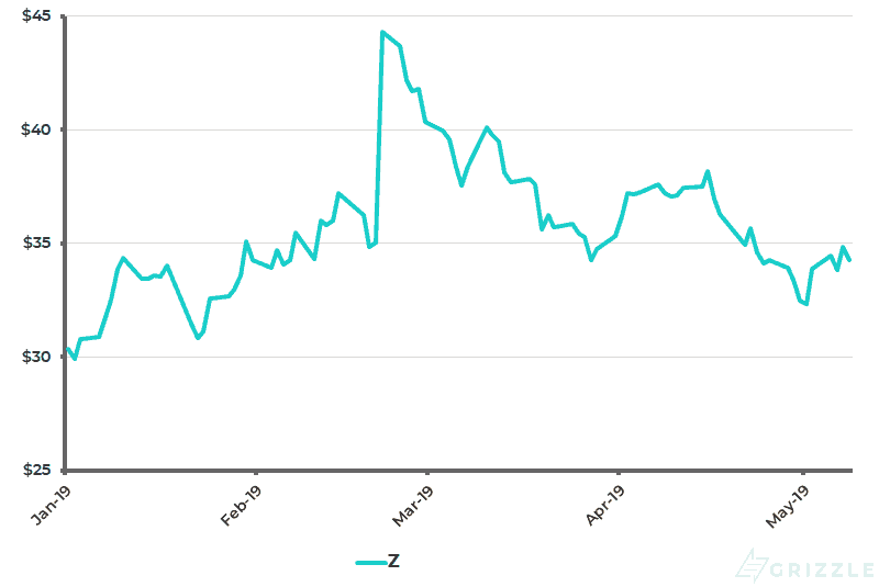 Zillow Share Price YTD - May 10 2019
