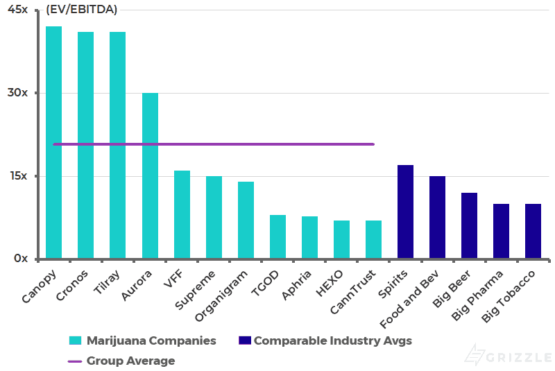 Canopy Growth (CGC/WEED): Linton Strikes Out, Writedowns on Deck
